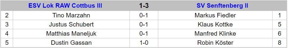 Ergebnisse 4. Runde 2.Regionalklasse Süd 20172018