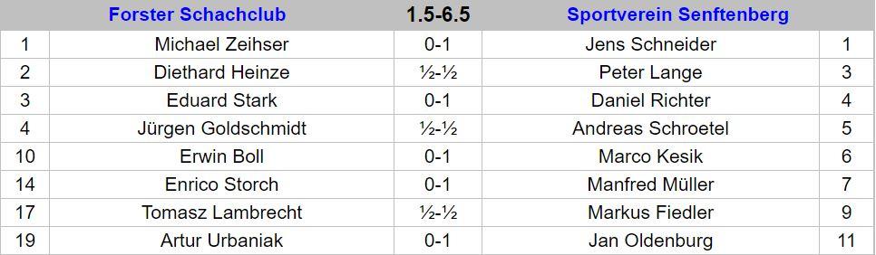 Ergebnisse 8.Runde Landesklasse Süd 20172018 _1