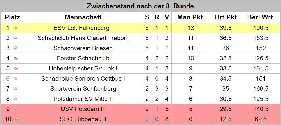 Ergebnisse 8.Runde Landesklasse Süd 20172018 _2